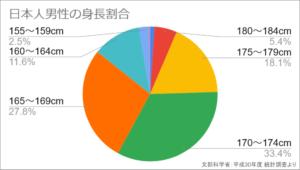 日本人男性の身長割合【彼氏ができない理想が高い女子の原因】